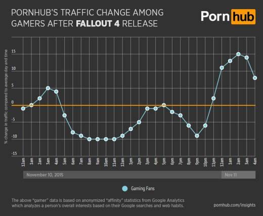 Fallout 4 provoca desplome en el tráfico de PornHub