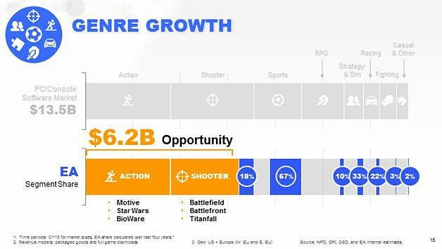 EA señala que BioWare estaría trabajando en una nueva IP