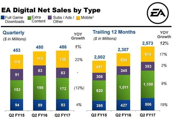 Ventas digitales de EA rozan los 700 millones de dólares en último trimestre fiscal