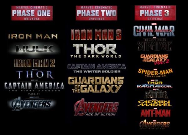 Cronología Correcta de la Saga Marvel Completa